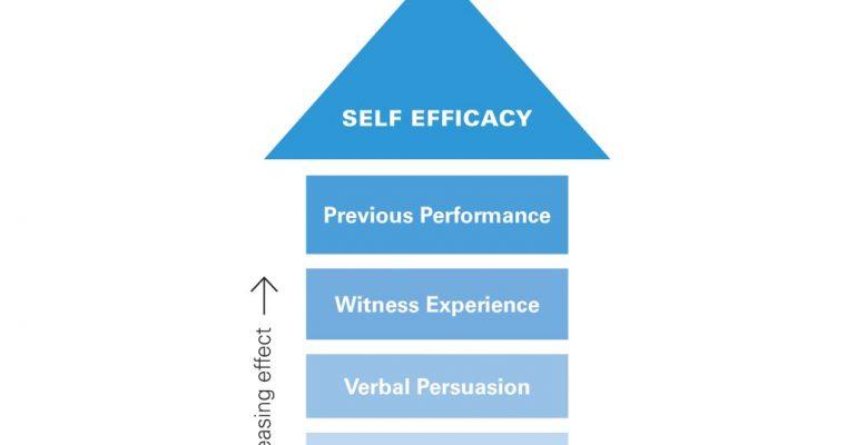 Self Confidence & Self-Belief